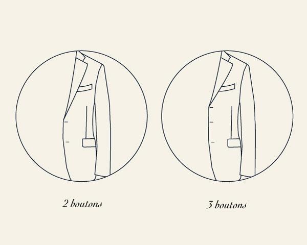 Forme boutonnage veste costume