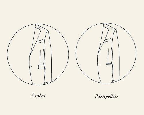Différentes poches pour une veste de costume