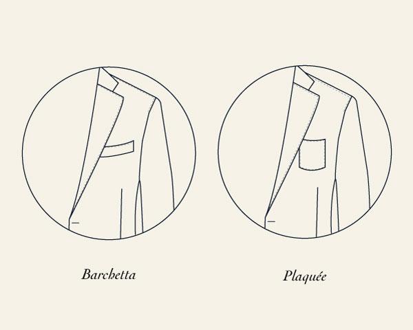 Les différentes poches d'une veste de Costume