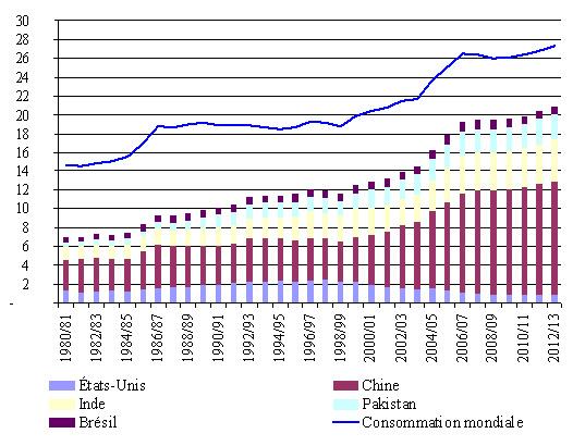 Schema sur l'évolution de la consommation mondiale du coton